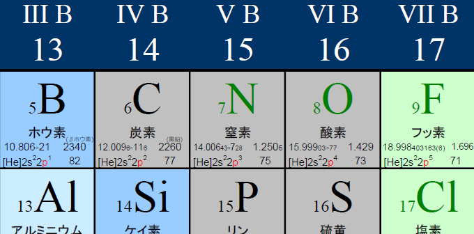 Periodic table of the elements (JP)/元素周期表